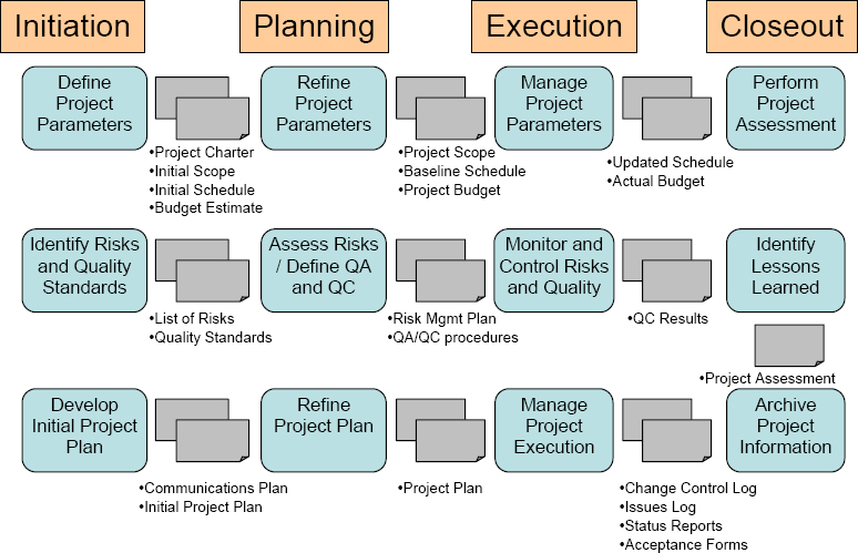 executive project management The executive summary is a one-page document that summarizes the purpose, goals, and approach of your design project reading this summary should give any evaluator (or your boss) a clear idea.